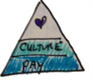 Culture love triangle 2