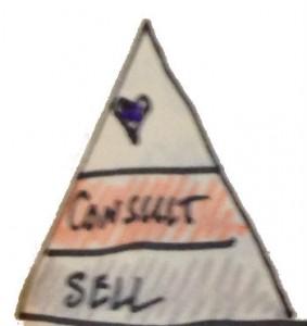 Sales love triangle 2